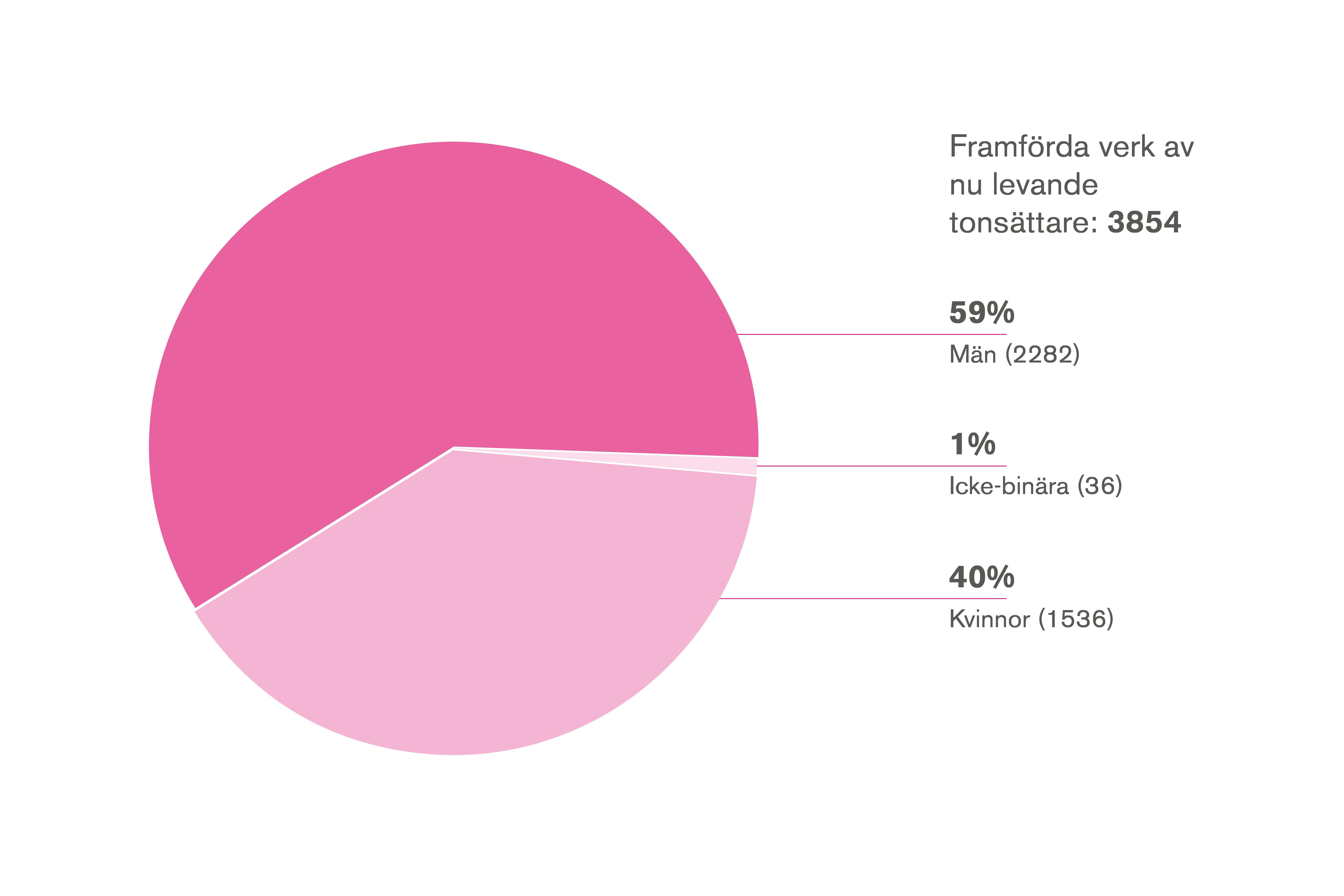 Grafik: Framförda verk av nu levande tonsättare 3854, varav 1% av icke-binära, 40% av kvinnor och 59% av män.